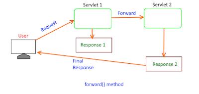 forward method in RequestDispatcher