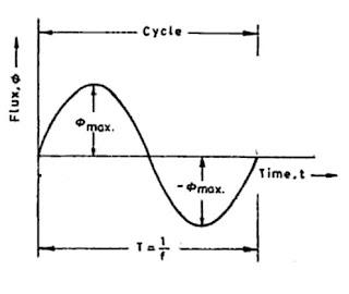 EMF-Equation-Transformer