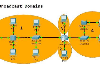 Broadcast Domain dan Collision Domain