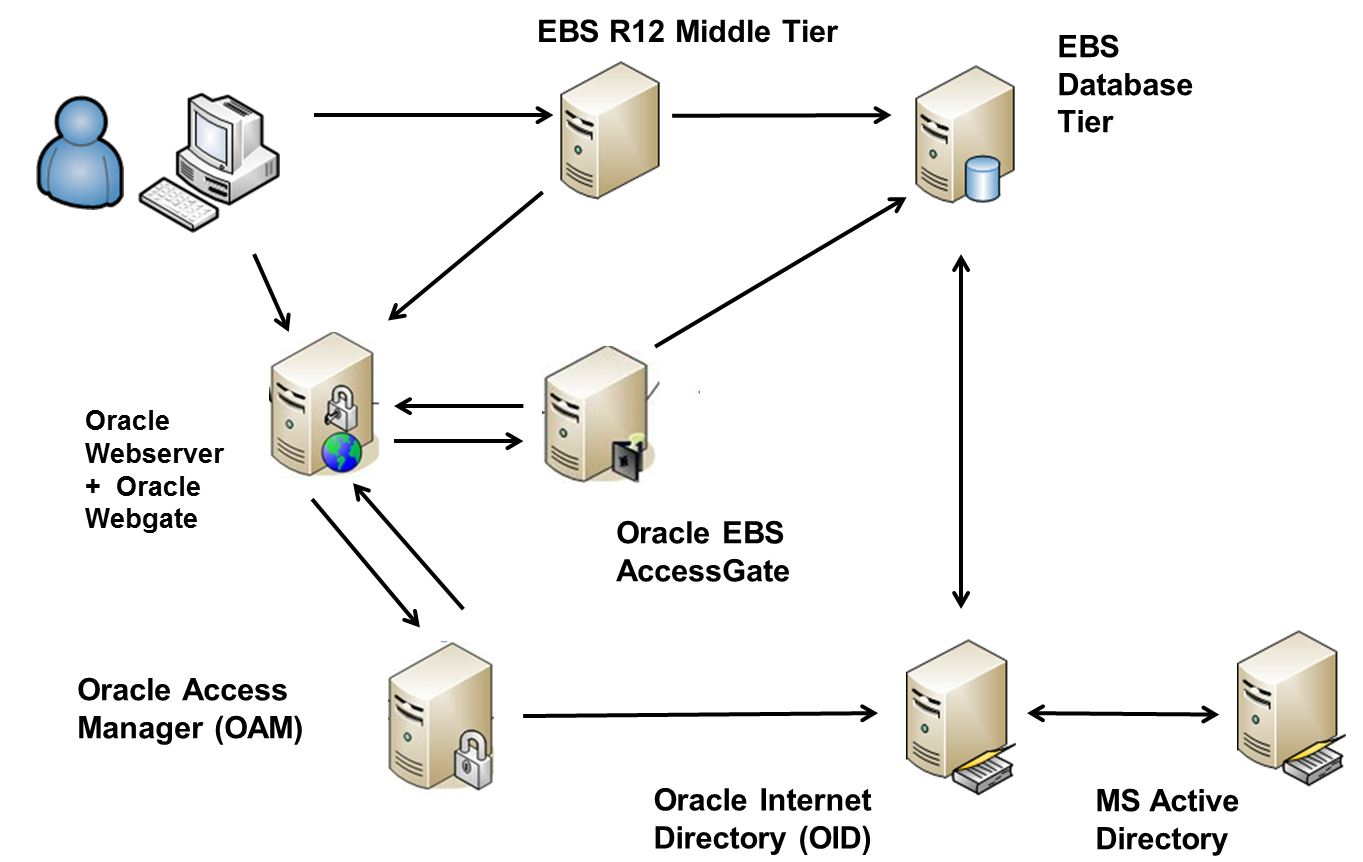 single sign on architecture diagram powerstat variable transformer wiring my oracle ebs e business suite r12 integration with