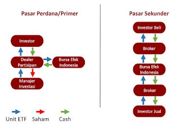 Investasi Mudah yang dikelola Manajer Investasi melalui ETF