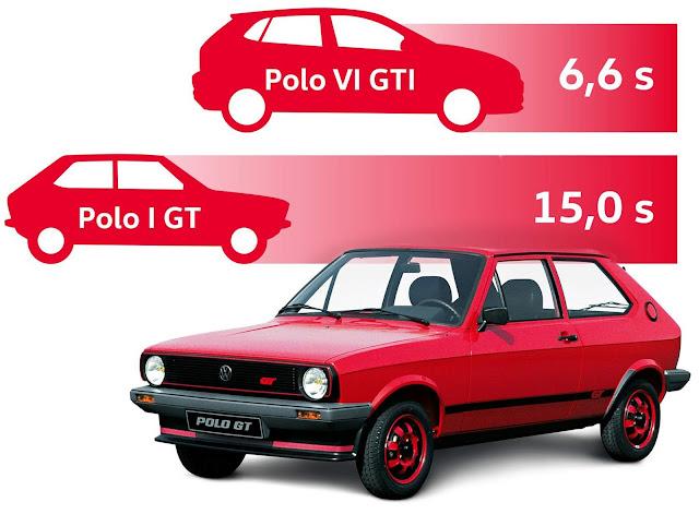 VW Polo GT 1979