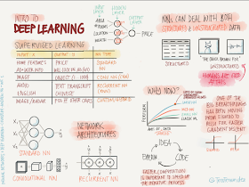 Deep Learning PDF short Notes
