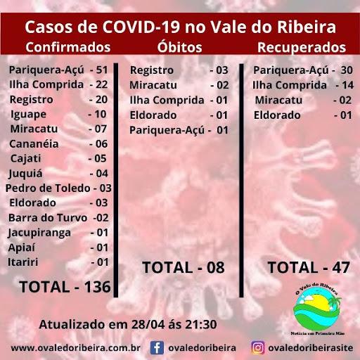 O Vale do Ribeira neste (28/04), soma 136 casos positivos e 08 mortes do Coronavírus - Covid-19
