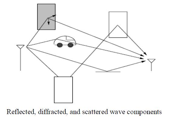 Ray Tracing ~ 4G Communication