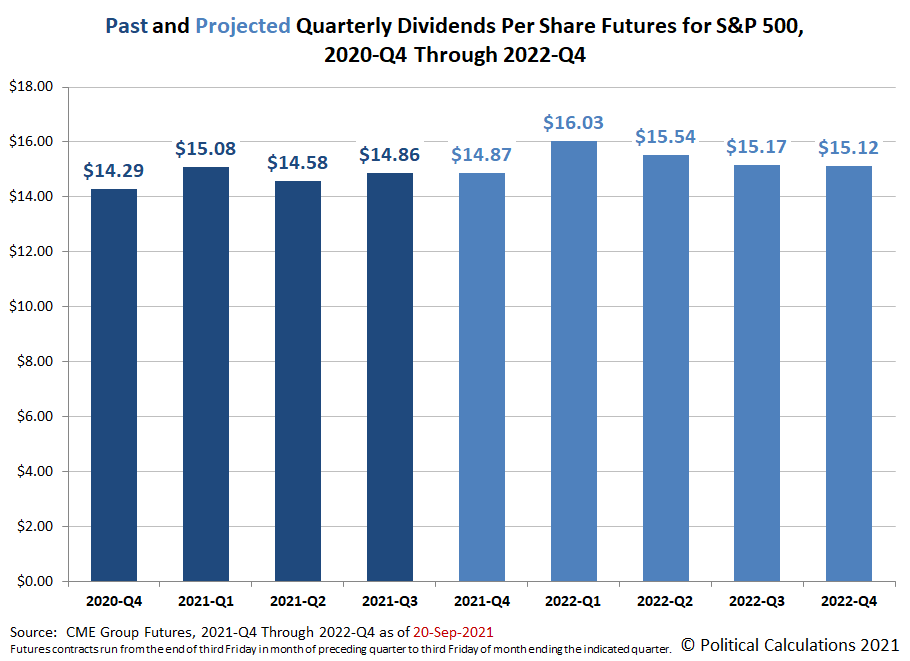 Past and Projected Quarterly Dividends Per Share Futures for S&P 500, 2020-Q4 Through 2022-Q4, Snapshot on 20 September 2021