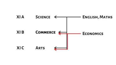 क्षेतिजीय पाठ्यचर्या   Horizontal curriculum