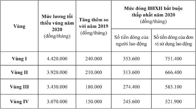 Thay doi muc dong BHXH toi thieu tu ngay 01/01/2020