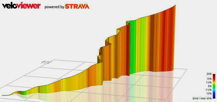 2015 Etape California profile map