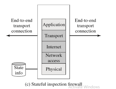 Contoh Makalah Firewalls and Intrusion Prevention Systems 3