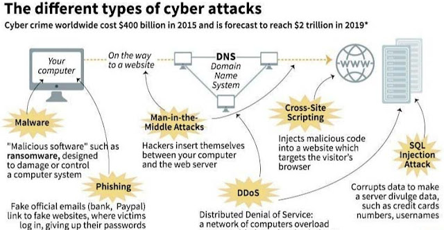 Common Types Of Cyber Attacks - Towards Cybersecurity