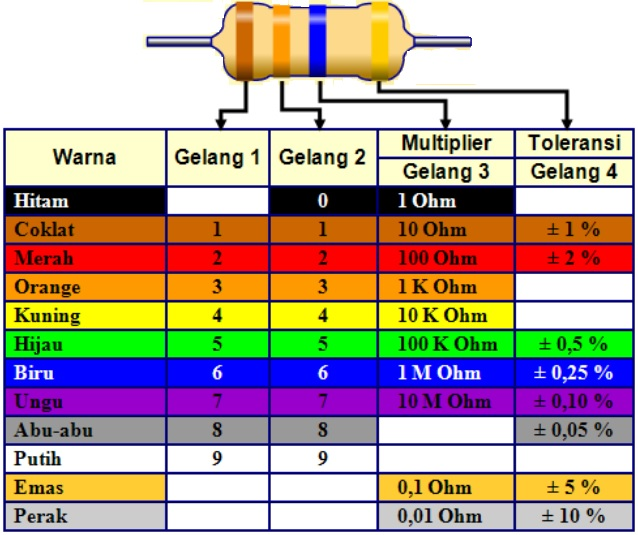 Resistor 4 Cincin Warna