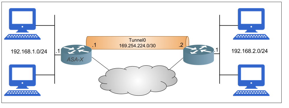 Configuring Cisco ASA for Route-Based VPN