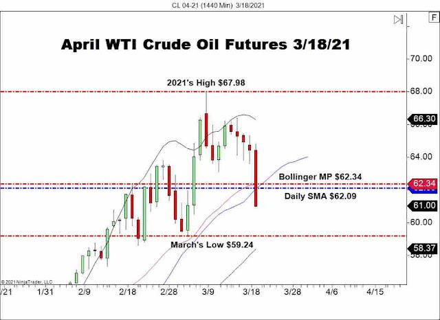 wti crude oil, wti crude oil uptrend challenge, crude oil price chart, us oil future april, wti crude oil april's future, WTI Oil future chart 2021, wti crude oil update march 2021, crude oil technical ,april future in us oil,