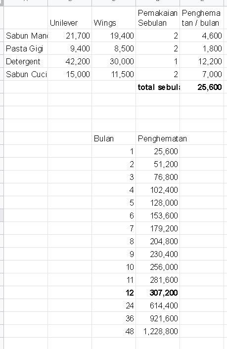 Perhitungan penghematan pengeluaran biaya rumah tangga bulanan