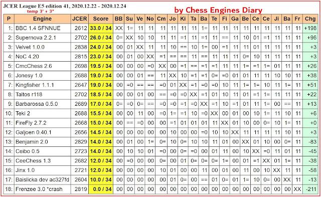 Chess Engines Diary - test tournaments - Page 3 2020.12.22.JCERLeague.E5.ed41