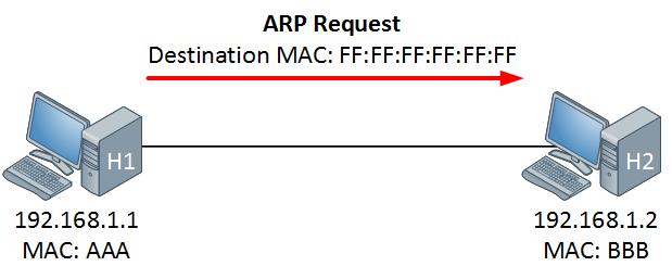 طلب ARP