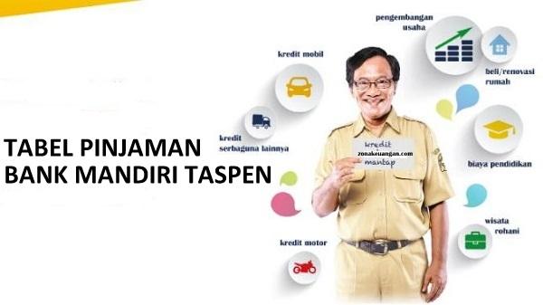 Pinjaman Bank Mandiri Taspen