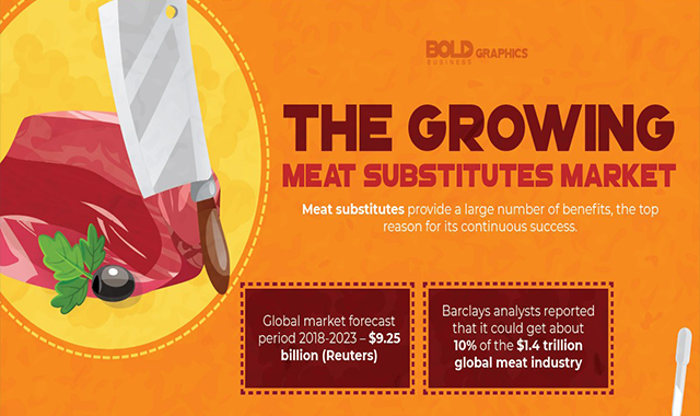 The Growing Meat Substitutes Market