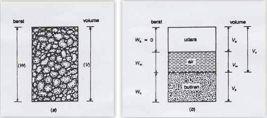 Mekanika tanah konsep tanah dan batuan envi c gambar di bawah ini menunjukan diagram fase tanah ccuart Image collections