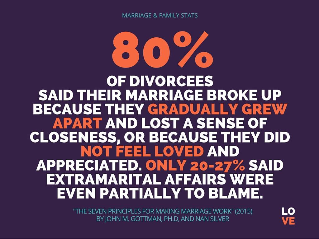 Gottman Seven Principles Of Marriage Worksheet
