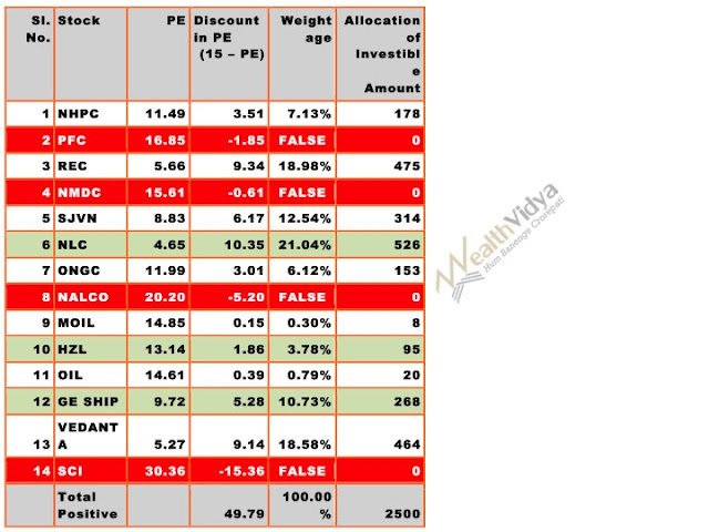 Table of Stocks to Buy in August 2017 Price to Earnings Ratio List