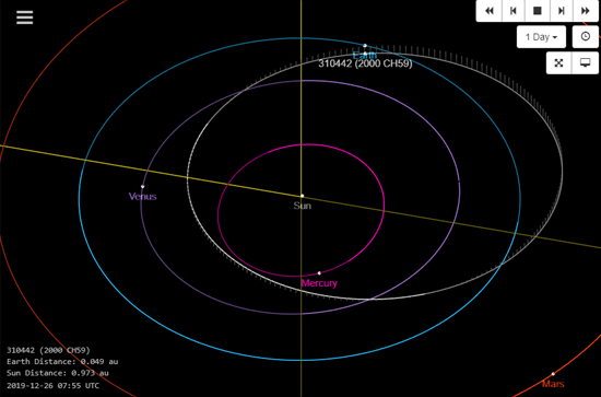 Orbita Asteroide de Natal 2000 CH59 ou 310442