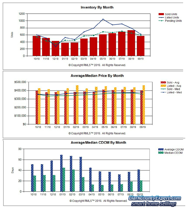 Charts of Vancouver WA Home Sales Trends in September 2019