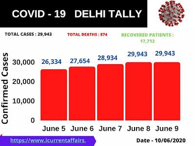 Covid 19 cases in Delhi