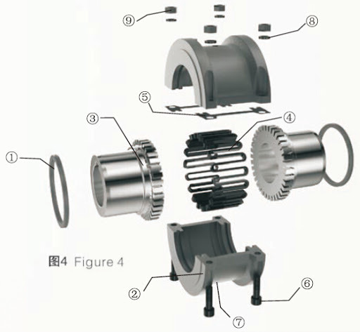 How to install grid coupling