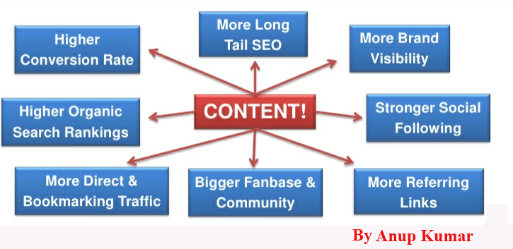 Anup kumar seo-expert in delhi India smo tools and analysis