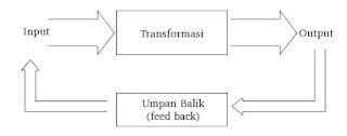 Diagram proses evaluasi