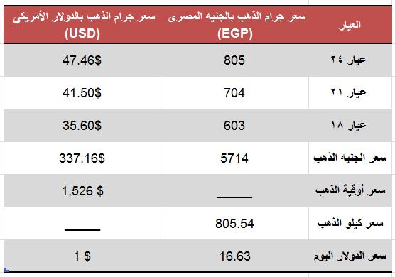 اسعار الذهب اليوم الخميس 24 أغسطس 2019