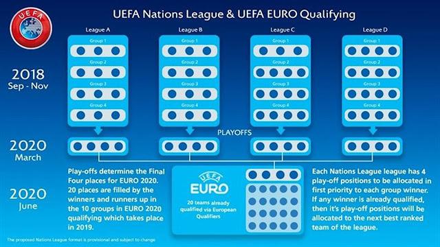 Nations League Hadirkan Grup Neraka