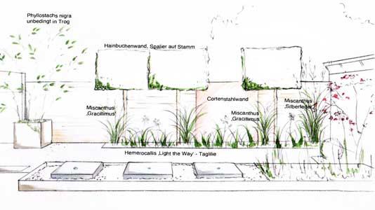 Pflanzplanung modern, moderner Garten, architektonisches Becken, Wasserspiel, Bepflanzung Garten, planen