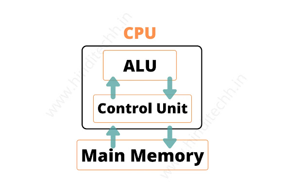 The Components of Computer and Other Parts of a Computer
