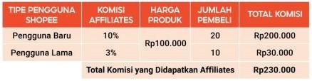 Contoh Perhitungan Komisi