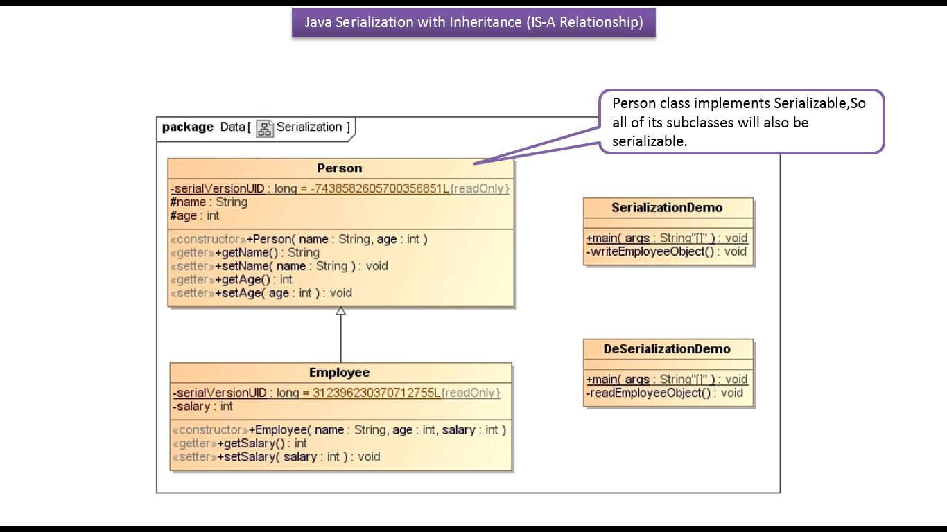 Java ee java tutorial java io java serialization with is a java tutorial java io java serialization with is a inheritance baditri Image collections