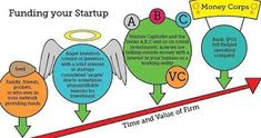 Funding your startup for several sources defined in image