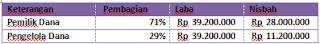 Contoh Soal dan Jawaban Perhitungan Bagi Hasil Pembiayaan Mudharabah
