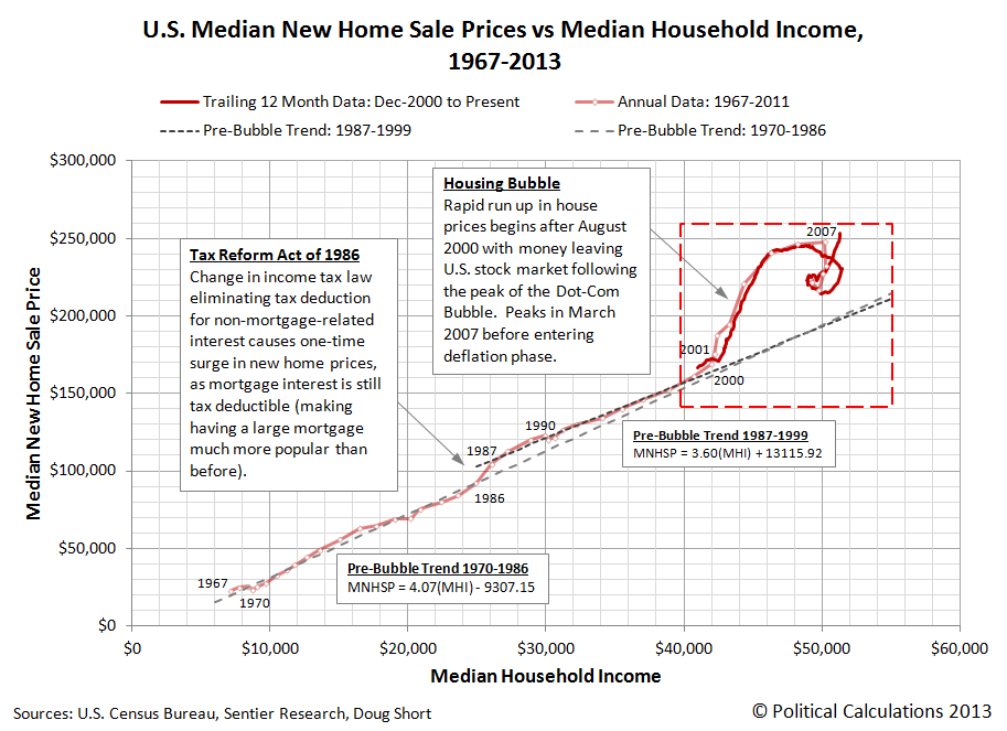 U.S. Median New Home Sale Prices vs Median Household Income, 1967-2013