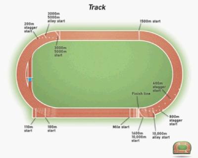 Gambar Panjang Lintasan Lari Cepat Atau Lari Jarak Pendek (Sprint)