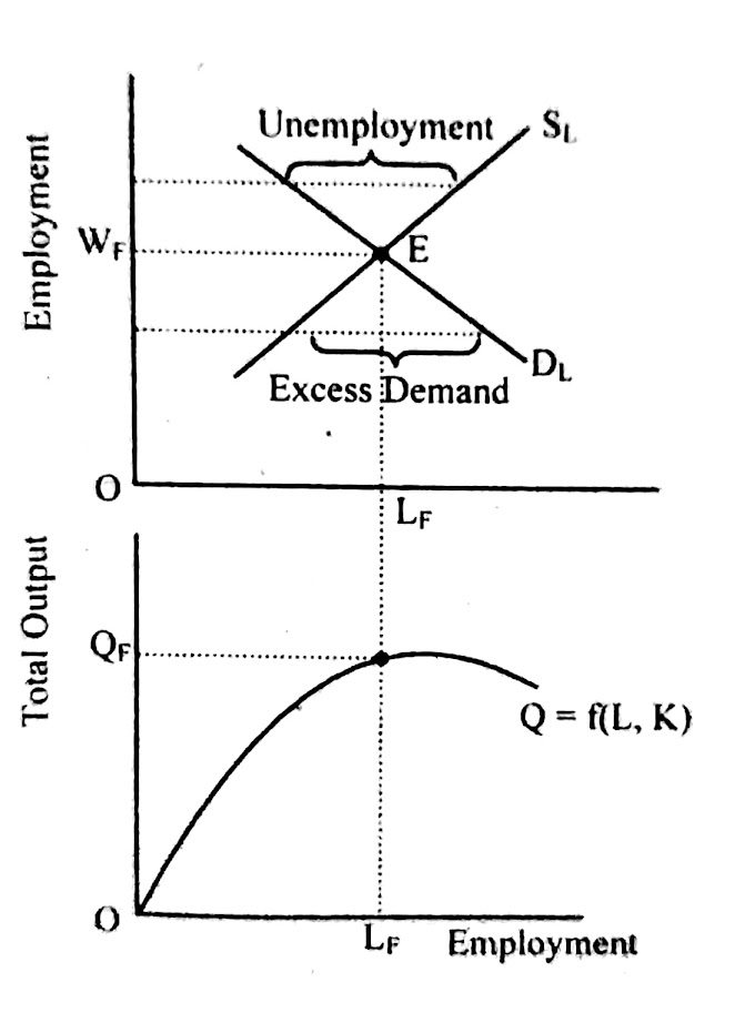The Classical Theory of Employment   Employment and Output determination process according to Classical Concept