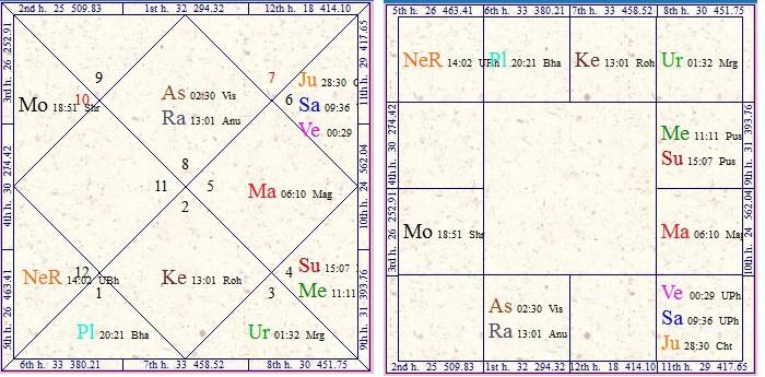 Vedic Astrolojisinde Evler ve Ev Kombinasyonları Üzerine Bir Derleme -  Gülşen Kayıkcı   Biraz Benden Bir Seyler............