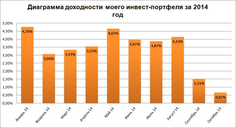 Диаграмма доходности на 29.09.14 - 05.10.14
