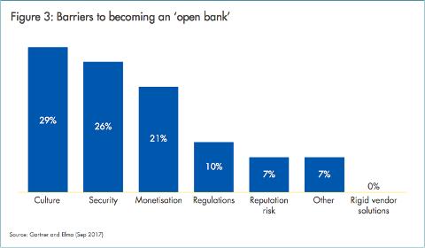Étude EFMA – Les barrières à l'open banking