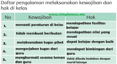 Daftar pengalaman melaksanakan kewajiban dan hak di kelas www.simplenew.me