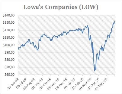 Dividend Aristocrat Lowe's stock chart