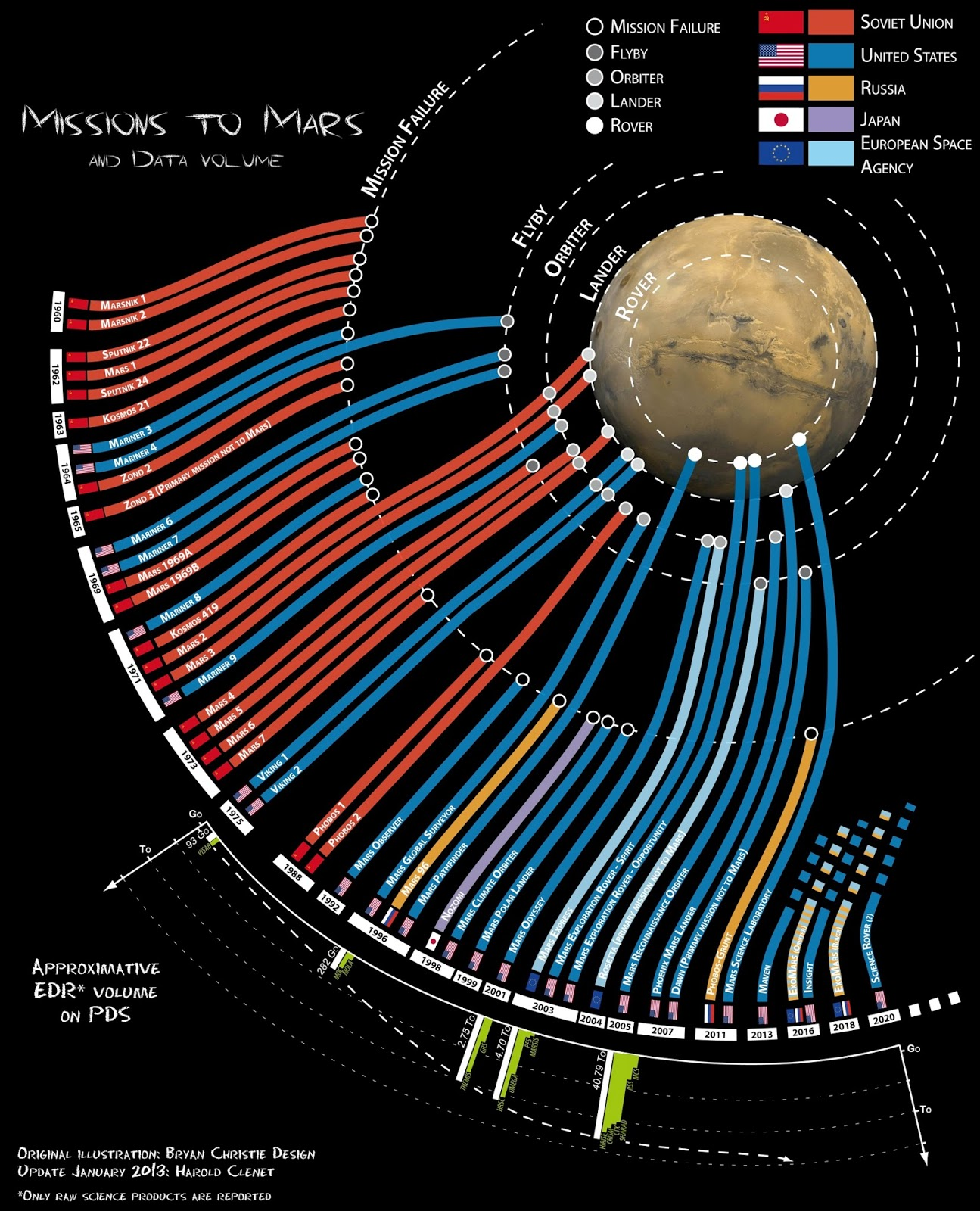 Infographic: Missions to Mars