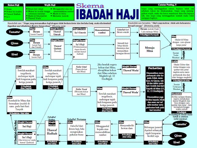 Tata Cara Pelaksanaan Ibadah Haji